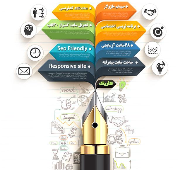 چشم انداز سایت ساز و طراحی وب سایت کاریک